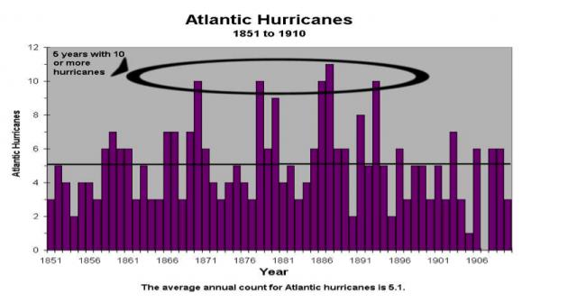 Hurricane Season 2020-Active Season- - Page 25 1800_hurricances