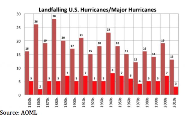 Hurricane Season 2020-Active Season- - Page 25 Landfalls(1)