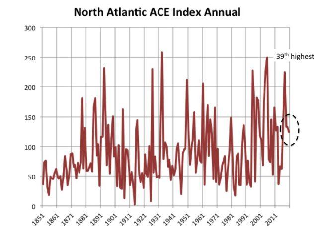 Hurricane Season 2020-Active Season- - Page 24 Slide14(29)