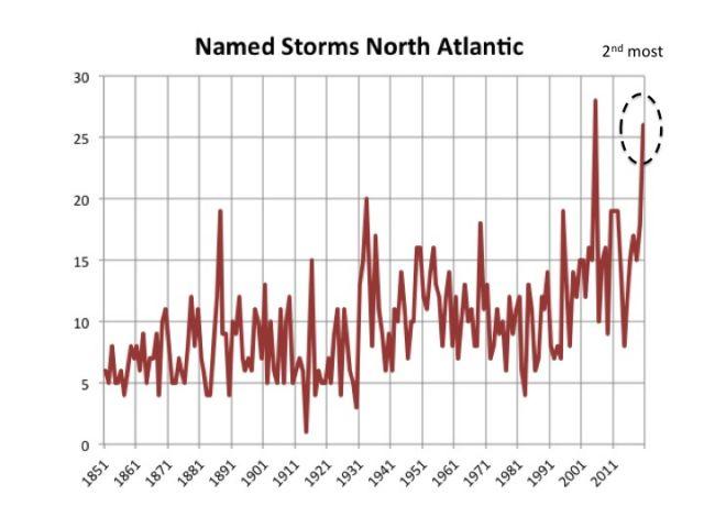 Hurricane Season 2020-Active Season- - Page 24 Slide15(28)